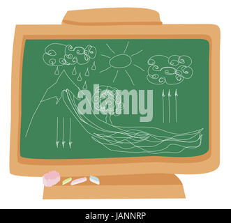 cycle water in nature environment drawn with chalk on a school blackboard - Stock Photo