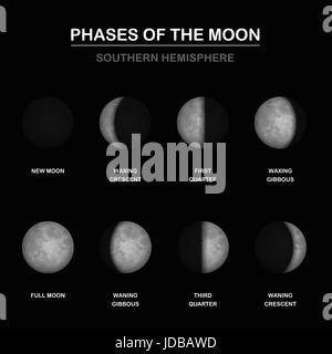 Moon phases chart, shapes of illuminated portions by an observer on SOUTHERN HEMISPHERE - new and full moon, waxing - Stock Photo