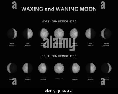 Moon phases - as seen from the northern and southern hemisphere of planet earth in comparison - different sequence - Stock Photo