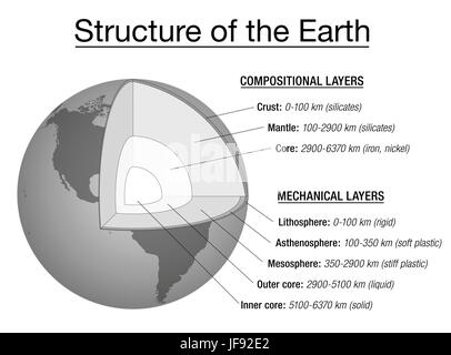 Structure of the earth explanation chart - cross section and layers of the earths interior, description, depth in - Stock Photo