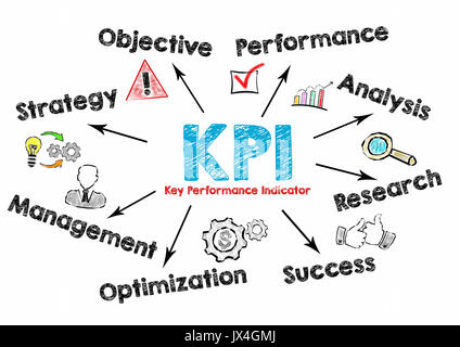 KPI Key Performance Indicator Concept. Chart with keywords and icons on white background. - Stock Photo
