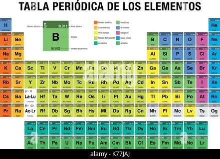 Tabla periodica de los elementos periodic table of elements in tabla periodica de los elementos periodic table of elements in spanish language with the urtaz Image collections