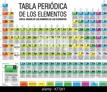 Tabla periodica de los elementos periodic table of elements in tabla peridica de los elementos con el origen de los nombres de los elementos periodic urtaz Gallery