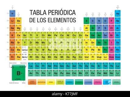 Tabla periodica de los elementos periodic table of elements in tabla periodica de los elementos periodic table of elements in spanish language chemistry urtaz Image collections