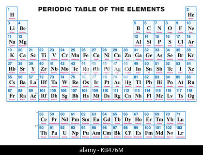 Periodic Table Of The Elements English Labeling Tabular