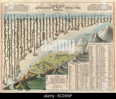 1823, Darton and Gardner Comparative Chart of World Mountains and Rivers - Stock Photo