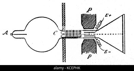 Diagram of an experiment conducted by J. J. Thomson (1856-1940) an English physicist and Noble Prize laureate in - Stock Photo
