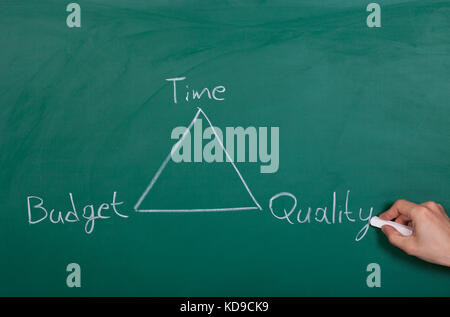 Relation Between Time Budget And Quality On A Chalkboard - Stock Photo