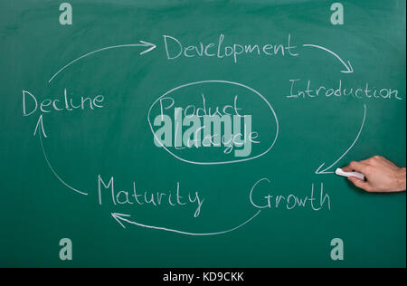 Hand Drawing Product Lifecycle Drawn On Blackboard - Stock Photo