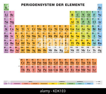 Periodic table of the elements german labeling 118 for 118 elements of the periodic table