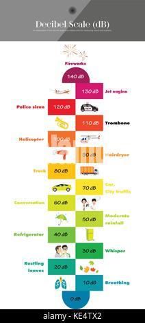 The Decibel Scale sound level - Stock Photo
