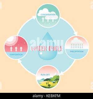 Water cycle information grapic illustration vecter design - Stock Photo