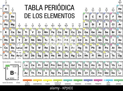 Periodic table of the elements with the 4 new elements included on tabla periodica de los elementos periodic table of elements in spanish language on white urtaz Image collections