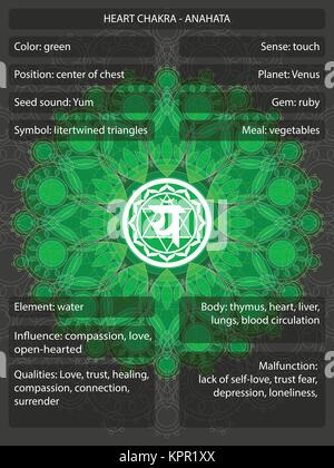 Chakras symbols with meanings infographic - Stock Photo