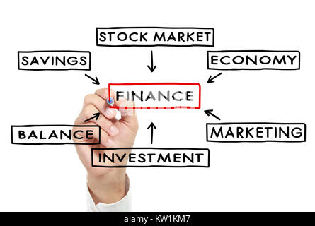 writing component of finance diagram - Stock Photo