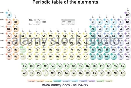 Periodic table of the elements with ground state level ground modern periodic table of the elements with atomic number element name element symbol and urtaz Image collections
