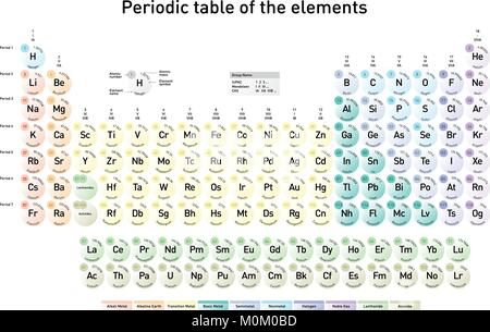 Modern periodic table of the elements with atomic number element modern periodic table of the elements with atomic number element name element symbol and urtaz Images