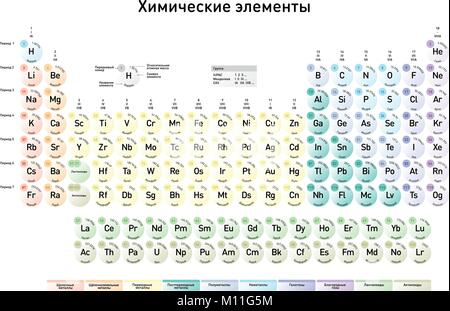 Modern periodic table of the elements with atomic number element russian version of the modern periodic table of the elements with atomic number element name urtaz Images