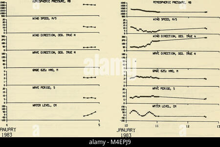 Annual data summary for 1983 CERC Field Research Facility (1986) (18425105855) - Stock Photo