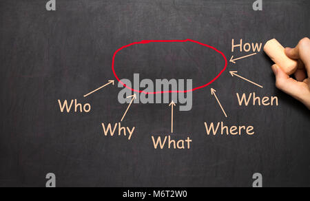 Conceptual hand drawn conclusion diagram concept flow chart on black chalkboard. Businessman Writing Diagram of - Stock Photo
