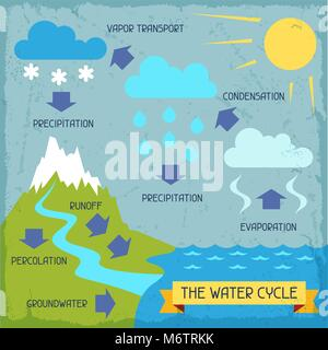 The water cycle. Poster with nature infographics in flat style - Stock Photo
