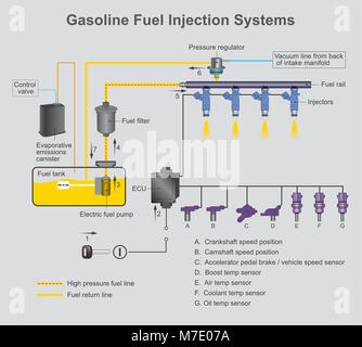 Gasoline Fuel injection system is the introduction of fuel in an internal combustion engine, most commonly automotive - Stock Photo