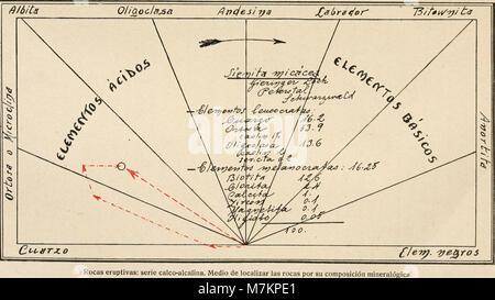 Boletín de la Sociedad Española de Historia Natural (1918) (20362847166) - Stock Photo