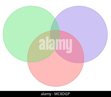 3 colored venn diagram on white background stock photo 165033737 three colored venn diagram on white background stock photo ccuart Choice Image