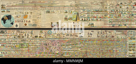 .  English: A truly monumental achievement, this is Adams' Illustrated Panorama of History . Measuring some 27 inches high and 260 inches long, this gigantic panoramic diagram charts the history of the world from a Biblical perspective, starting with the creation of Adam in 4004 B.C. and ending in 1878 (though projected into the future as far as 1900). Adams centers his chart on the Stream of Time which is divided into decades and centuries. Initially he simply follows the Bible's begats, but eventually he slowly segues into the historical period with the development of Egyptian, Persian, and  - Stock Photo