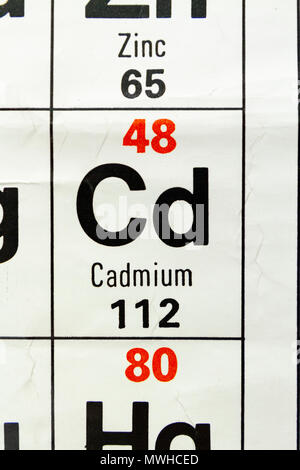 Cadmium chemical element periodic table science symbol stock photo the element cadmium cd as seen on a periodic table chart as used in urtaz Choice Image