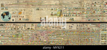 . Adams' Illustrated Panorama of History.  English: A truly monumental achievement, this is Adams' Illustrated Panorama of History . Measuring some 27 inches high and 260 inches long, this gigantic panoramic diagram charts the history of the world from a Biblical perspective, starting with the creation of Adam in 4004 B.C. and ending in 1878 (though projected into the future as far as 1900). Adams centers his chart on the Stream of Time which is divided into decades and centuries. Initially he simply follows the Bible's begats, but eventually he slowly segues into the historical period with th - Stock Photo