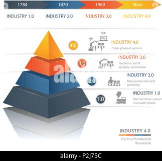 Industrie 4.0 The Fourth Industrial Revolution.Colorful  pyramid chart. Useful for infographics and presentations. - Stock Photo
