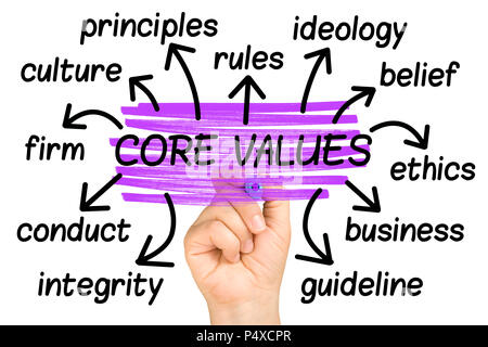 Core Values Word Cloud or tag cloud isolated - Stock Photo