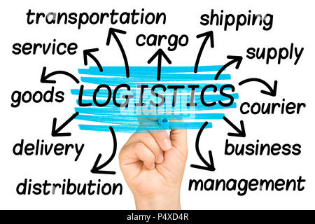 Logistics Word Cloud or tag cloud isolated - Stock Photo
