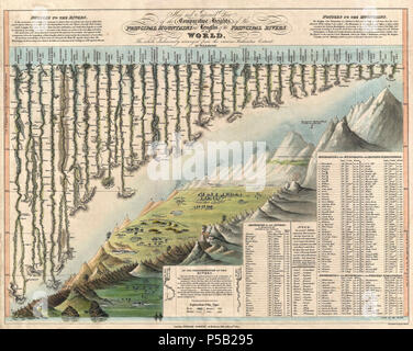 1823 Darton and Gardner Comparative Chart of World Mountains and Rivers - Geographicus - MountainsandRivers-darton-1823. - Stock Photo