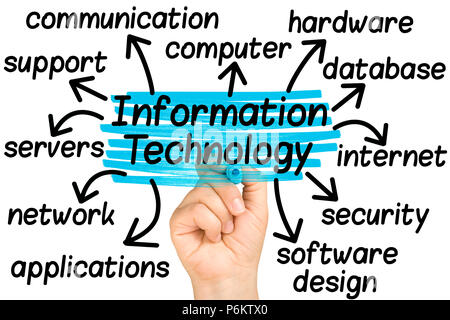 hand highlighting Information Technology words tag cloud on clear glass whiteboard isolated - Stock Photo