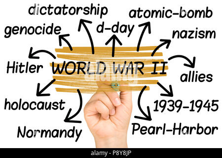 World War II or 2 Wordcloud or tagcloud hand highlighting isolated on white - Stock Photo