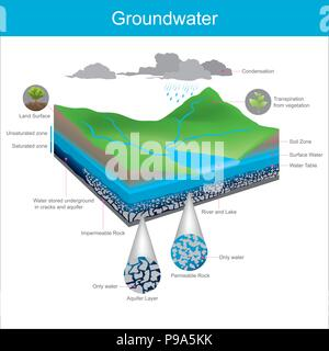 Water natural is stored underground in Crevice or accumulate in the gap between gravel pits. - Stock Photo