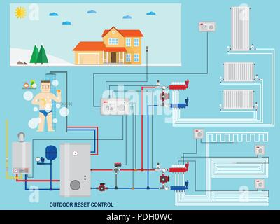 Smart energy-saving heating system with outdoor reset control. Smart House with outdoor reset control. Gas boiler, heating systems. Manifold with Pump - Stock Photo