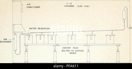 . Design and operation of a carbon-14 biosynthesis chamber. Carbon; Growth (Plants); Growth cabinets and rooms. Figtjke 8.—A schematic diagram of the chamber, showing the water recirculation equipment. ENVIRONMENTAL CONTROLS Temperature For temperature control of the room in which the chamber is located, a 10-horsepower, water- cooled air-conditioning compressor was installed in the equipment room with the cooling tower located outside the building. Two 5-ton capacity evaporator coils are located in opposite ends of the room, and the temperature is controlled by adjustable thermostats. Safety  - Stock Photo