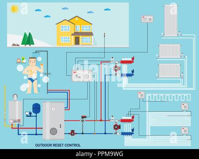 Smart energy-saving heating system with outdoor reset control. Smart House with outdoor reset control. Gas boiler, heating systems. Manifold with Pump. Green energy. Vector illustration. - Stock Photo
