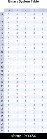 Binary system table, to convert base two in base ten numbers - Stock Photo