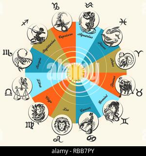 Astrology horoscope circle with zodiac signs vector background. Form symbol horoscope calendar, collection zodiacal animals. Vector illustration - Stock Photo