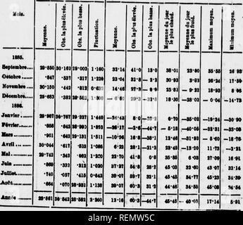 ". Rapport sur l'expédition à la Baie d'Hudson en 1886 sous le commandement du lieut. A.R. Gordon, M.R. [microforme]. Alerte (Navire); Alert (Ship); Sciences naturelles; Natural history. Tablsao F.^liAinmé des ohaenulmw priccs aa port de Bonchorvillo, itation n"" i. Baromètre, corrigé, niveau de la m«i'. Tempiratarei.. Please note that these images are extracted from scanned page images that may have been digitally enhanced for readability - coloration and appearance of these illustrations may not perfectly resemble the original work.. Gordon, Andrew R. (Andrew Robertson), 1851-1893. [Toron - Stock Photo"