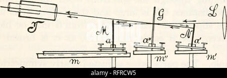 . Carnegie Institution of Washington publication. CHAPTER VIII. THE LINEAR TYPE OF DISPLACEMENT INTERFEROMETERS. 57. Introductory.—This apparatus will be referred to in various places in this book and presents certain interesting features. The incidence of the grating is normal (I = R = o), and both component rays in their vertical pro- jection lie strictly in the same plane. To make the horizontal projection also collinear is not quite possible in practice, because the direct or unreflected rays and the corresponding spectra would overlap with the spectra of the interferometer. As the former  - Stock Photo