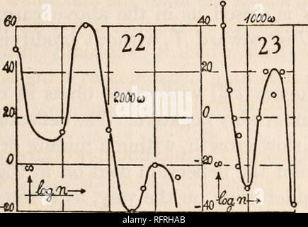 """. Carnegie Institution of Washington publication. ACOUSTICS AND GRAVITATION. 19 about 2,000 ohms were put in circuit. Three maxima and three minima (one positive and two negative) are indicated. The maximum below f' could not be reached. The strong one at c"""" was well marked and approachable from both sides. The small one near g"""", though easily observed by continuously changing the pitch, was difficult to record. The latter, however, is particularly interesting, as it introduces the strong decrement at e"""" and a"""". I therefore re-examined it in figure 23 with less re- sistance - Stock Photo"""