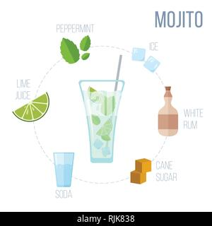 Popular alcoholic cocktail Mojito. Detailed recipe and ingredients in flat style. Pastel colors. Vector illustration. Suitable for bar and restaurant  - Stock Photo