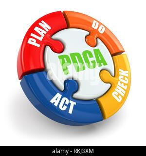 Plan, do, check, act. PDCA on white isolated background. 3d. - Stock Photo