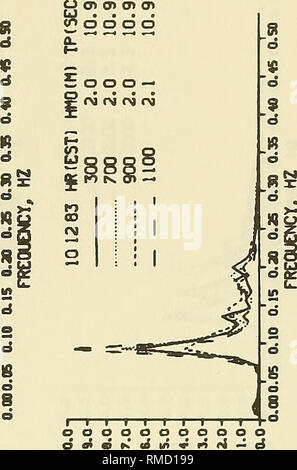 . Annual data summary for 1983 CERC Field Research Facility. Oceanographic research; Water waves. — *U 'UISNGQ XdVMi. 7H/Z»>'U 'AlISN3a A0il3N3. Please note that these images are extracted from scanned page images that may have been digitally enhanced for readability - coloration and appearance of these illustrations may not perfectly resemble the original work.. Miller, H. Carl; Grogg, William E; Leffler, Michael W; Townsend, C. Ray; Wheeler, Stephen C; U. S. Army Engineer Waterways Experiment Station; Coastal Engineering Research Center (U. S. ); United States. Army. Corps of Engineers. [ - Stock Photo