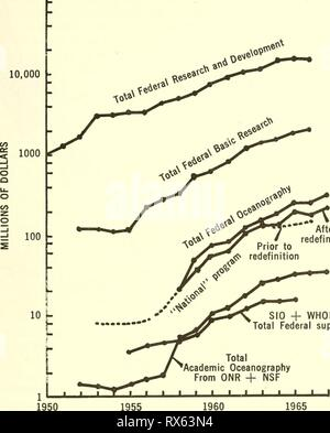 Effective use of the sea; Effective use of the sea; report effectiveuseofse00unit Year: 1966  100,000 r   After redefinition SIO + WHOI Total Federal support Total Academic Oceanography From ONR + NSF Figure 8.1. 1960 FISCAL YEARS GrowtJi of Federal support for different components of marine science and technology which are discussed in text lying pyramid of research, development, and service for the Federal Government and technology and service for industry. Applied re- search and development have grown more rapidly than basic research, and it appears that technology in industrial components  - Stock Photo